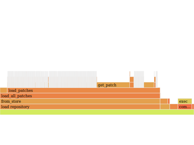 A flamegraph showing most of the time spent int the initial loading